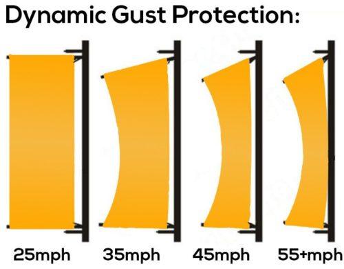 EN40 Gust Protection
